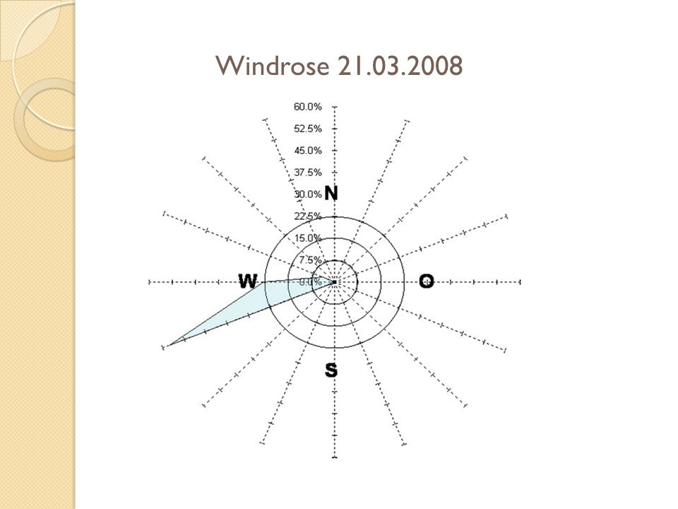Windrose 21.03.2008