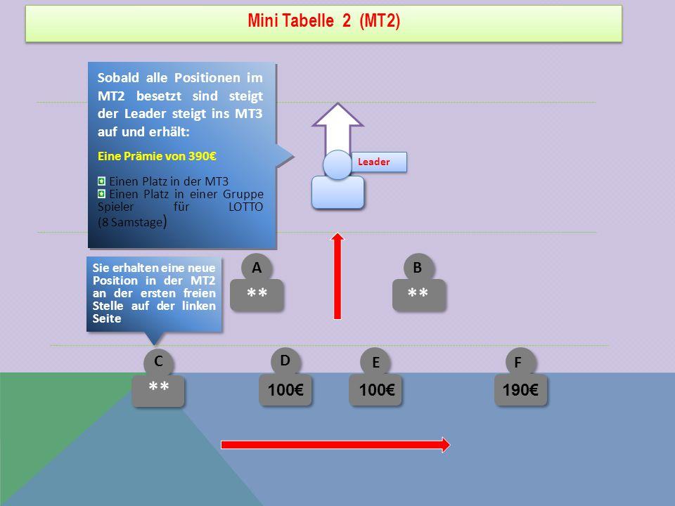 Mini Tabelle 2 (MT2) C ** Sobald alle Positionen im MT2 besetzt sind steigt der Leader steigt ins MT3 auf und erhält: Eine Prämie von 390€ Einen Platz in der MT3 Einen Platz in einer Gruppe Spieler für LOTTO (8 Samstage ) Sie erhalten eine neue Position in der MT2 an der ersten freien Stelle auf der linken Seite E D F