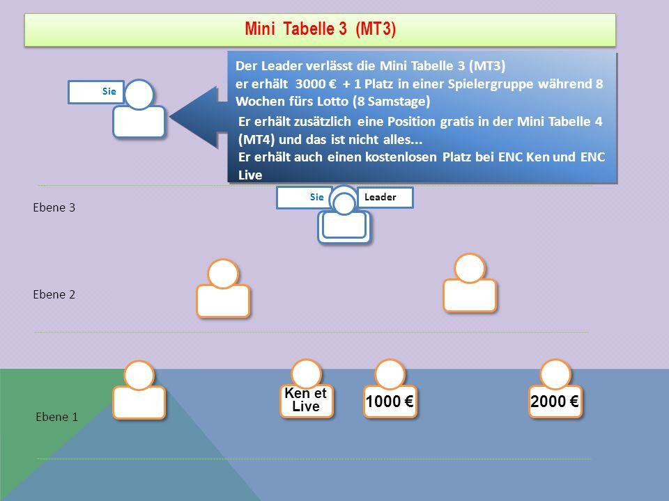 Mini Tabelle 3 (MT3) Der Leader verlässt die Mini Tabelle 3 (MT3) er erhält 3000 € + 1 Platz in einer Spielergruppe während 8 Wochen fürs Lotto (8 Samstage) Ebene 3 Ebene 2 Ebene 1 Er erhält zusätzlich eine Position gratis in der Mini Tabelle 4 (MT4) und das ist nicht alles...