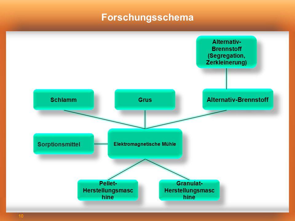 10 Forschungsschema Alternativ- Brennstoff (Segregation, Zerkleinerung) Alternativ-Brennstoff GrusSchlamm Elektromagnetische Mühle Sorptionsmittel Gra