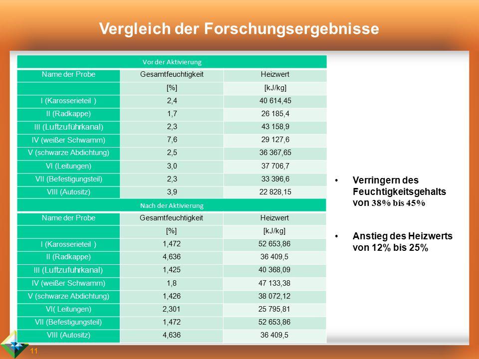 11 Vergleich der Forschungsergebnisse Vor der Aktivierung Name der ProbeGesamtfeuchtigkeitHeizwert [%][kJ/kg] I (Karosserieteil ) 2,440 614,45 II (Rad