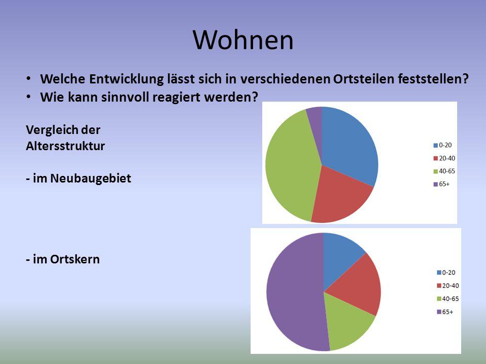 Wohnen Welche Entwicklung lässt sich in verschiedenen Ortsteilen feststellen? Wie kann sinnvoll reagiert werden? Vergleich der Altersstruktur - im Neu