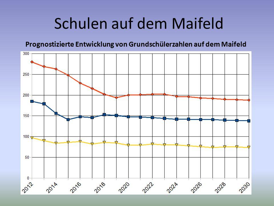 Schulen auf dem Maifeld Prognostizierte Entwicklung von Grundschülerzahlen auf dem Maifeld Wie haben sich die Schülerzahlen auf dem Maifeld verändert?