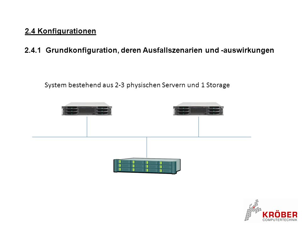 2.4 Konfigurationen 2.4.1 Grundkonfiguration, deren Ausfallszenarien und -auswirkungen System bestehend aus 2-3 physischen Servern und 1 Storage