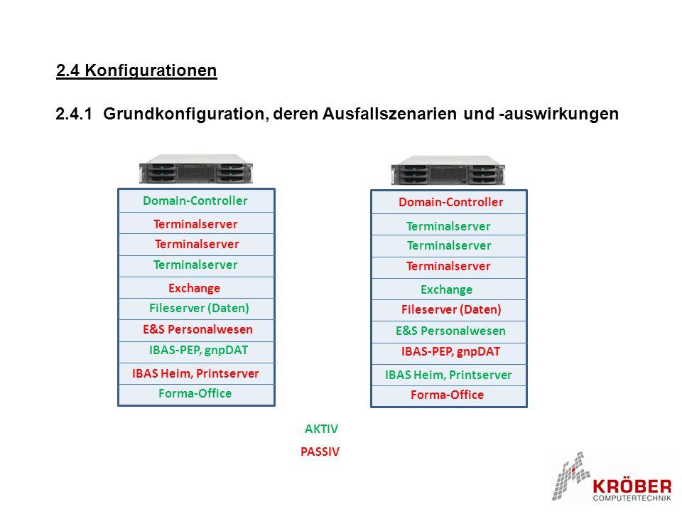2.4 Konfigurationen 2.4.1 Grundkonfiguration, deren Ausfallszenarien und -auswirkungen Domain-Controller IBAS Heim, Printserver IBAS-PEP, gnpDAT Excha