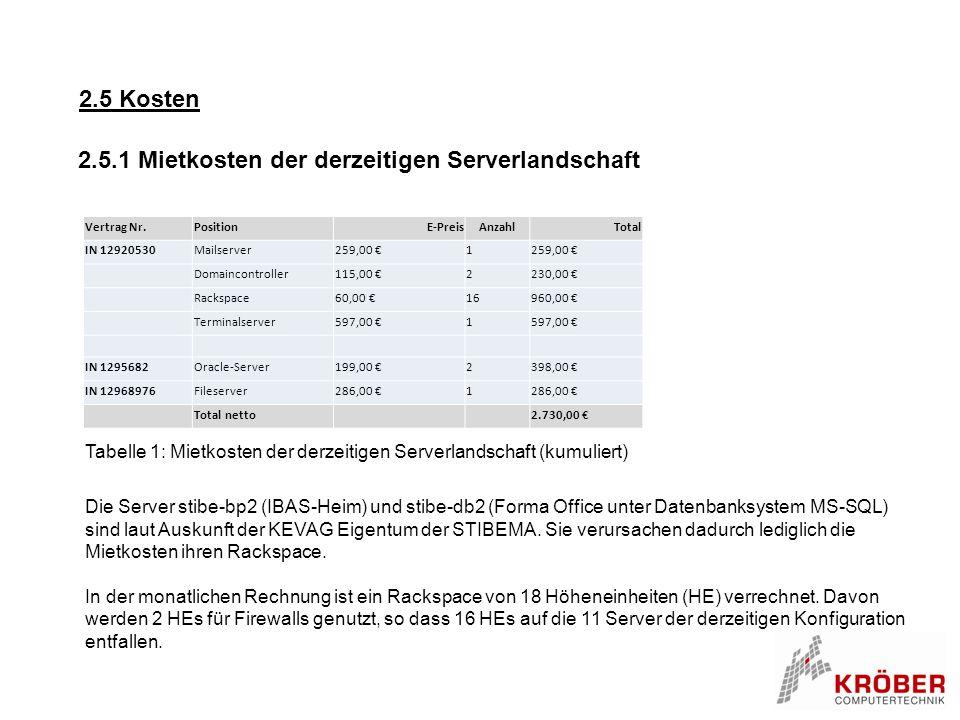 2.5 Kosten Vertrag Nr.PositionE-PreisAnzahlTotal IN 12920530Mailserver259,00 €1 Domaincontroller115,00 €2230,00 € Rackspace60,00 €16960,00 € Terminals