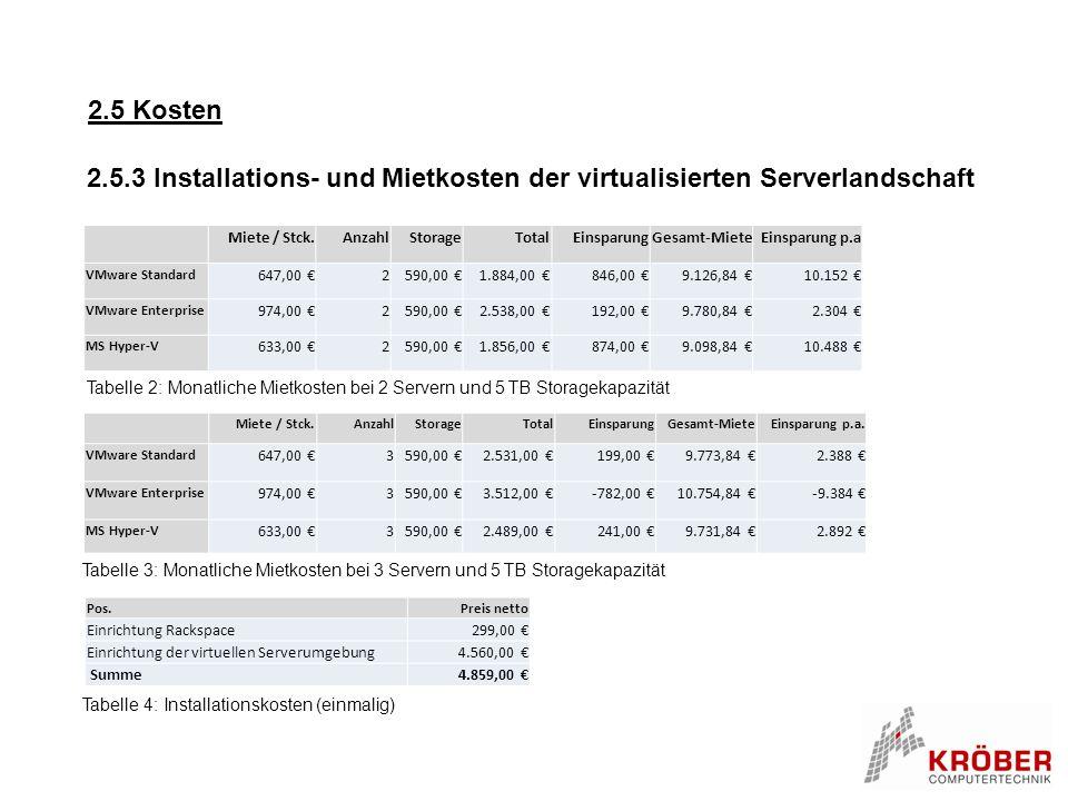 2.5 Kosten Miete / Stck.AnzahlStorageTotalEinsparungGesamt-MieteEinsparung p.a VMware Standard 647,00 €2590,00 €1.884,00 €846,00 €9.126,84 €10.152 € V