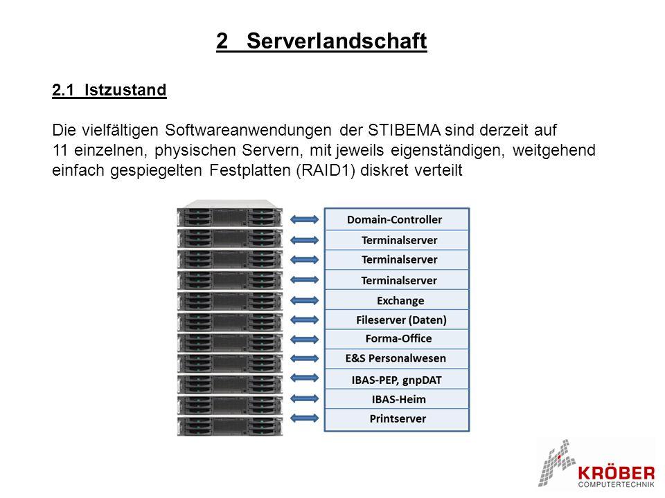 2.1 Istzustand Die vielfältigen Softwareanwendungen der STIBEMA sind derzeit auf 11 einzelnen, physischen Servern, mit jeweils eigenständigen, weitgeh