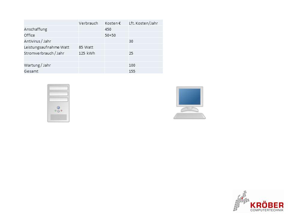 VerbrauchKosten €Lft. Kosten/Jahr Anschaffung 450 Office 50+50 Antivirus / Jahr 30 Leistungsaufnahme Watt85 Watt Stromverbrauch / Jahr125 kWh 25 Wartu