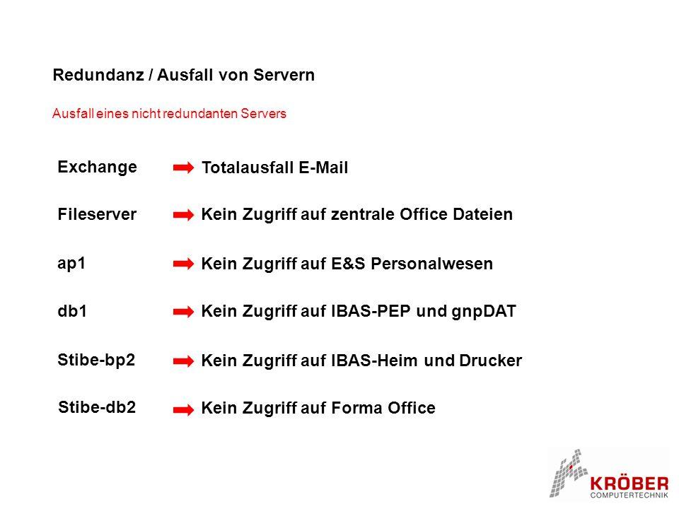 Redundanz / Ausfall von Servern Ausfall eines nicht redundanten Servers Fileserver Kein Zugriff auf zentrale Office Dateien Exchange Totalausfall E-Ma