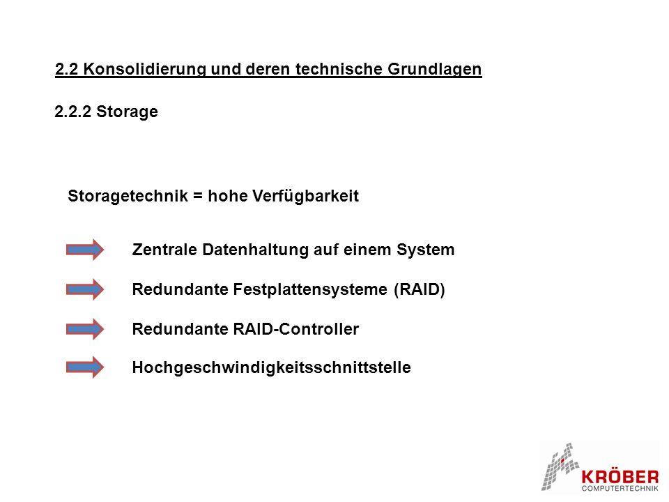 2.2 Konsolidierung und deren technische Grundlagen Storagetechnik = hohe Verfügbarkeit Zentrale Datenhaltung auf einem System Redundante Festplattensy