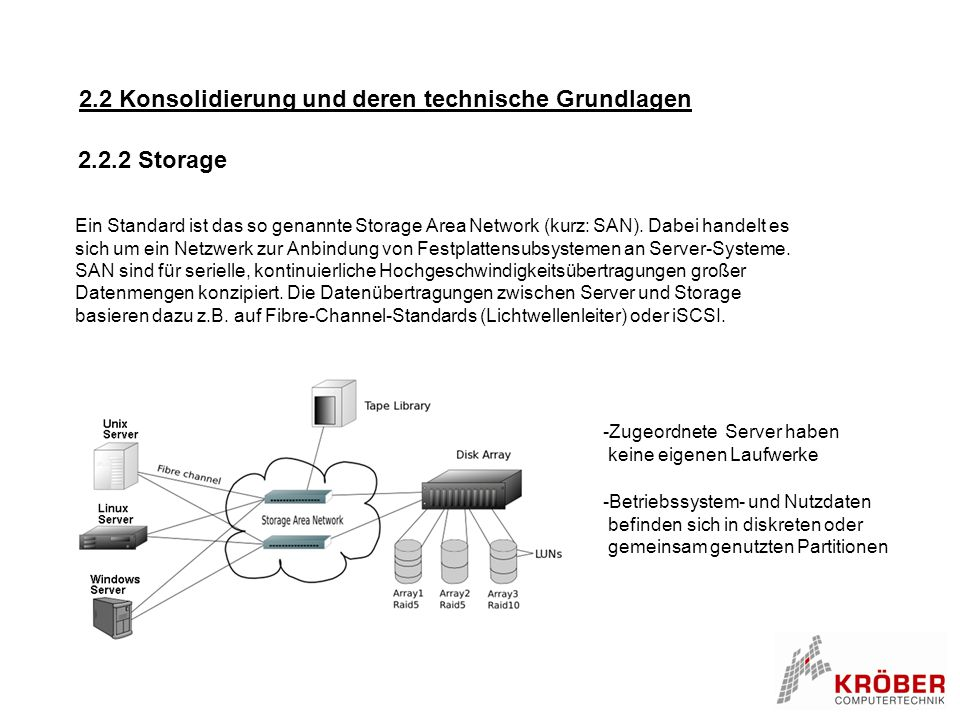 2.2 Konsolidierung und deren technische Grundlagen Ein Standard ist das so genannte Storage Area Network (kurz: SAN). Dabei handelt es sich um ein Net