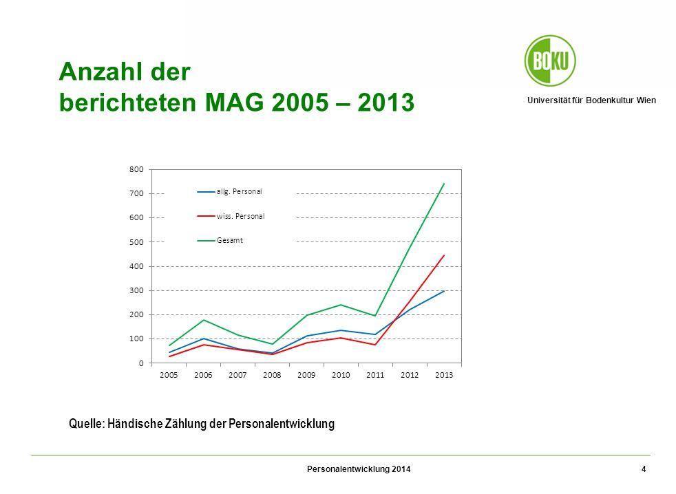 Universität für Bodenkultur Wien Personalentwicklung 2014 4 Anzahl der berichteten MAG 2005 – 2013 Quelle: Händische Zählung der Personalentwicklung