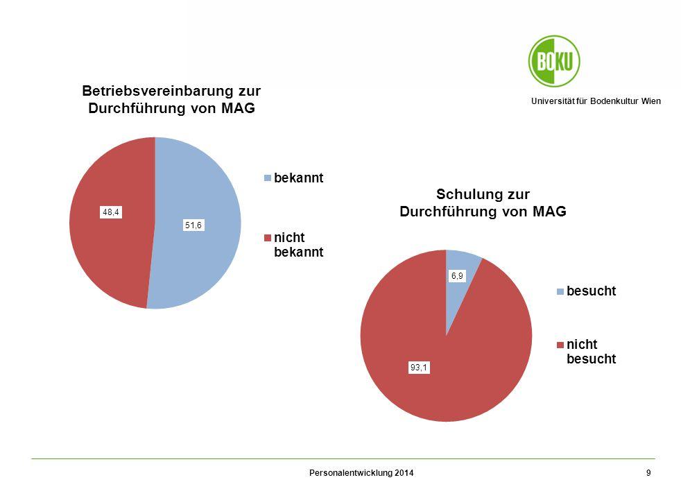 Universität für Bodenkultur Wien Personalentwicklung 2014 9