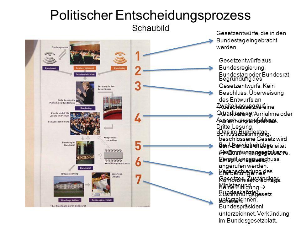 Politischer Entscheidungsprozess Schaubild Gesetzentwürfe, die in den Bundestag eingebracht werden Gesetzentwürfe aus Bundesregierung, Bundestag oder Bundesrat Begründung des Gesetzentwurfs.