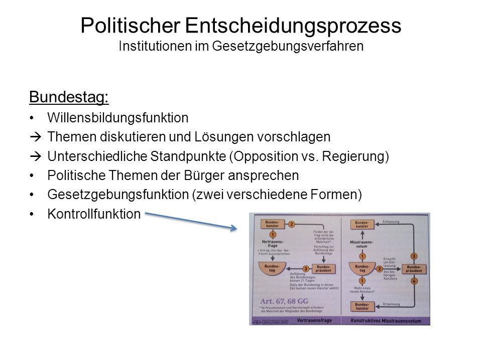 Politischer Entscheidungsprozess Institutionen im Gesetzgebungsverfahren Bundestag: Willensbildungsfunktion  Themen diskutieren und Lösungen vorschlagen  Unterschiedliche Standpunkte (Opposition vs.