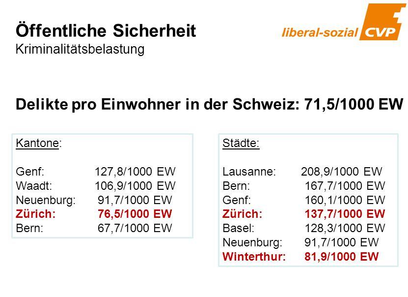 Kantone: Genf:127,8/1000 EW Waadt:106,9/1000 EW Neuenburg: 91,7/1000 EW Zürich: 76,5/1000 EW Bern: 67,7/1000 EW Städte: Lausanne:208,9/1000 EW Bern: 1