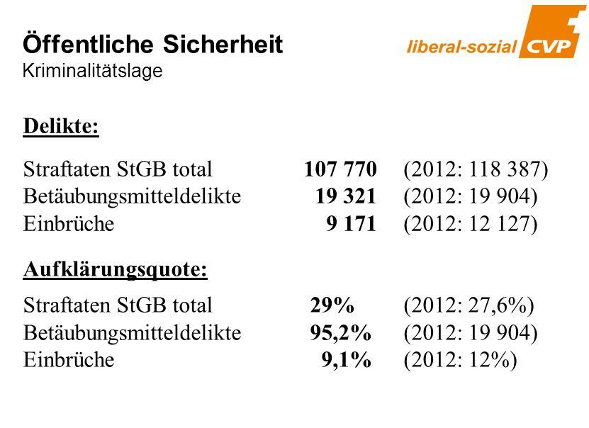 Delikte: Straftaten StGB total 107 770 (2012: 118 387) Betäubungsmitteldelikte 19 321 (2012: 19 904) Einbrüche 9 171 (2012: 12 127) Aufklärungsquote: