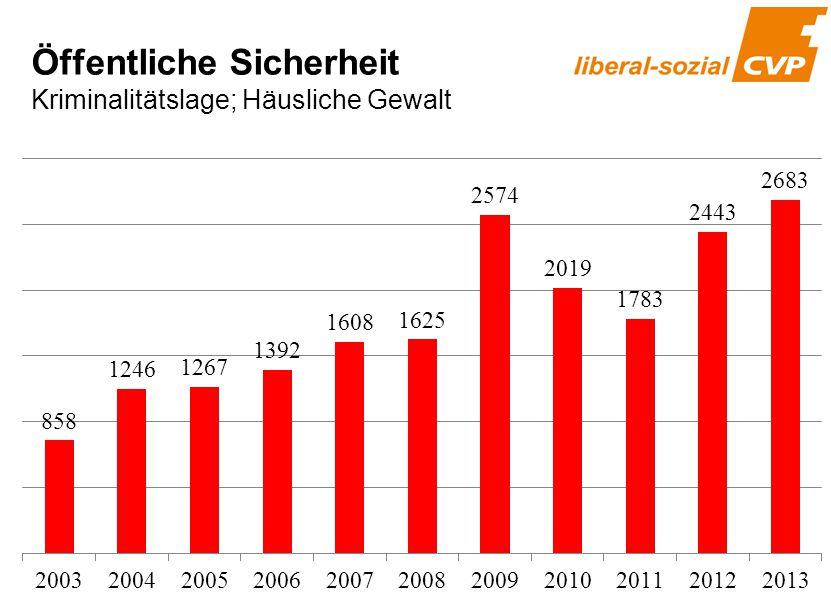 Häusliche Gewalt 2003-2013 Öffentliche Sicherheit Kriminalitätslage; Häusliche Gewalt