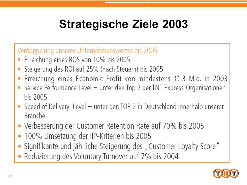 15 Strategische Ziele 2003