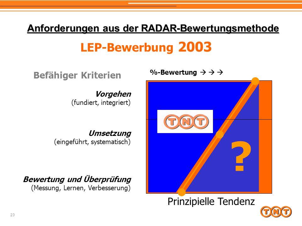 23 Anforderungen aus der RADAR-Bewertungsmethode Vorgehen (fundiert, integriert) Umsetzung (eingeführt, systematisch) Bewertung und Überprüfung (Messung, Lernen, Verbesserung) Prinzipielle Tendenz .