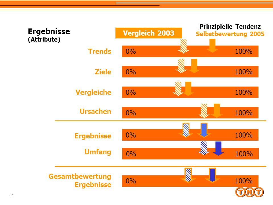 25 Ergebnisse (Attribute) Trends Ziele Vergleiche Ursachen Ergebnisse Umfang Gesamtbewertung Ergebnisse 0%100% Prinzipielle Tendenz Selbstbewertung 2005 Vergleich 2003