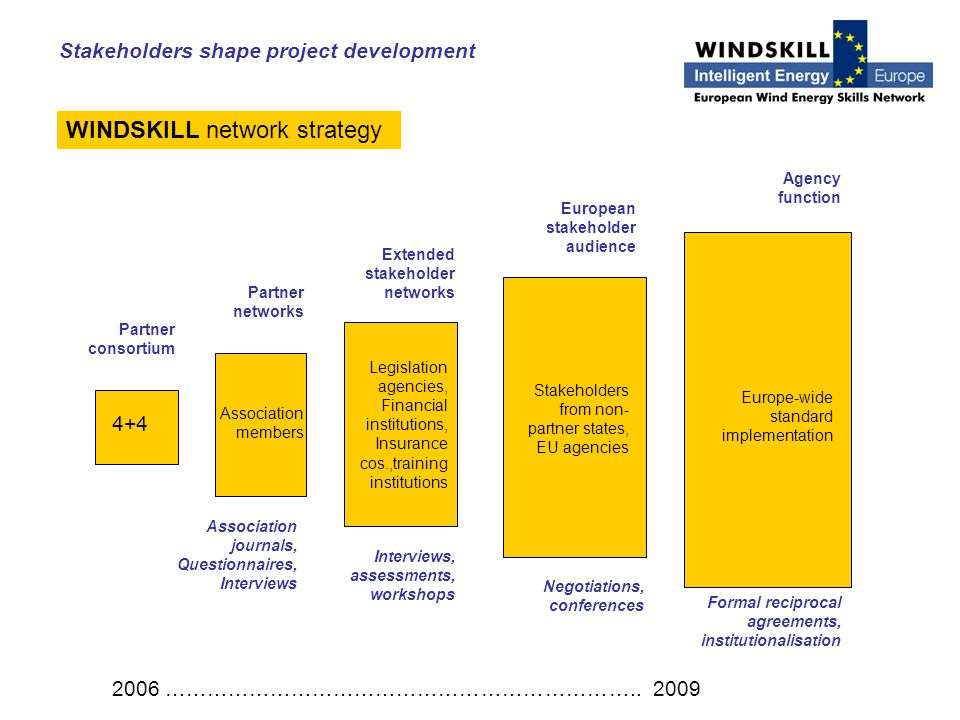 WINDSKILL network strategy 2006 …………………………………………………………..