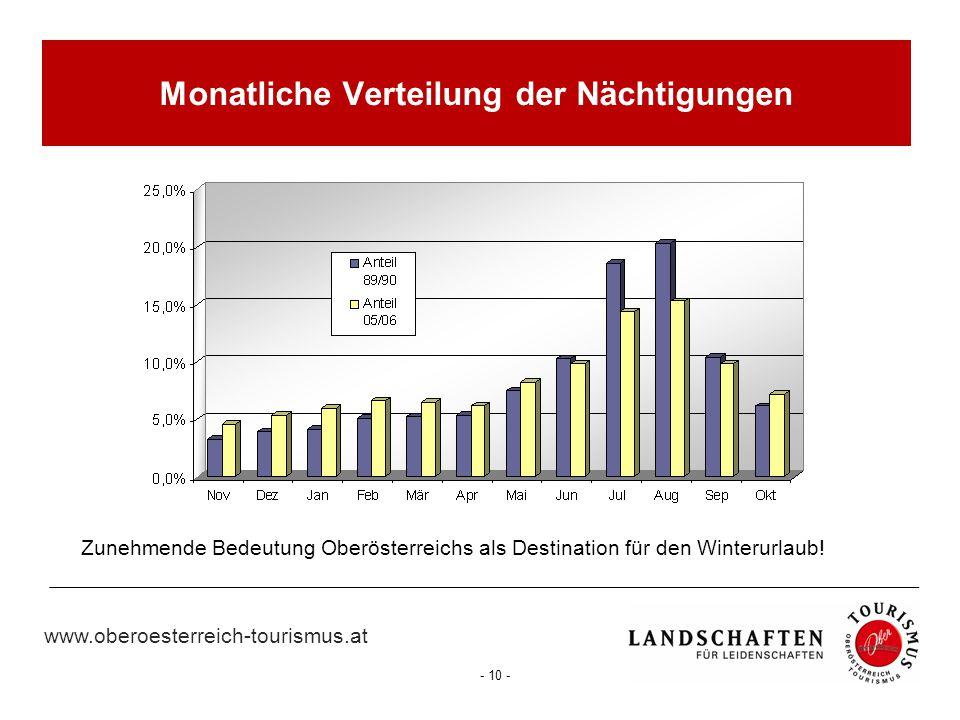 www.oberoesterreich-tourismus.at - 10 - Zunehmende Bedeutung Oberösterreichs als Destination für den Winterurlaub! Monatliche Verteilung der Nächtigun