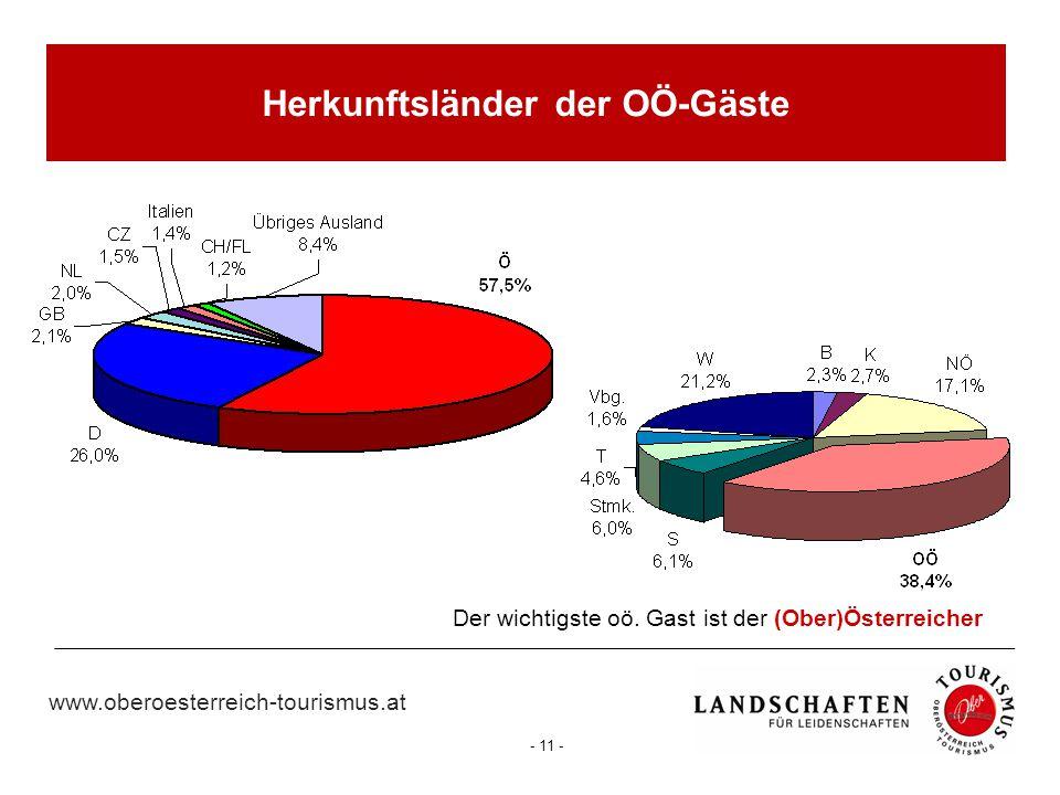 www.oberoesterreich-tourismus.at - 11 - Der wichtigste oö. Gast ist der (Ober)Österreicher Herkunftsländer der OÖ-Gäste