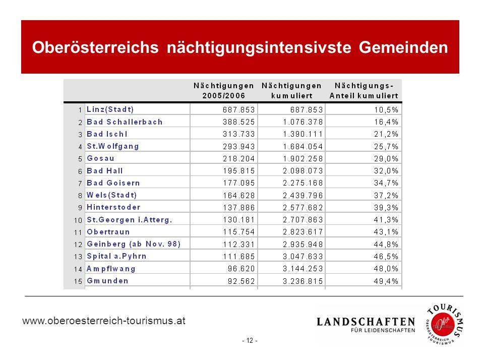 www.oberoesterreich-tourismus.at - 12 - Oberösterreichs nächtigungsintensivste Gemeinden