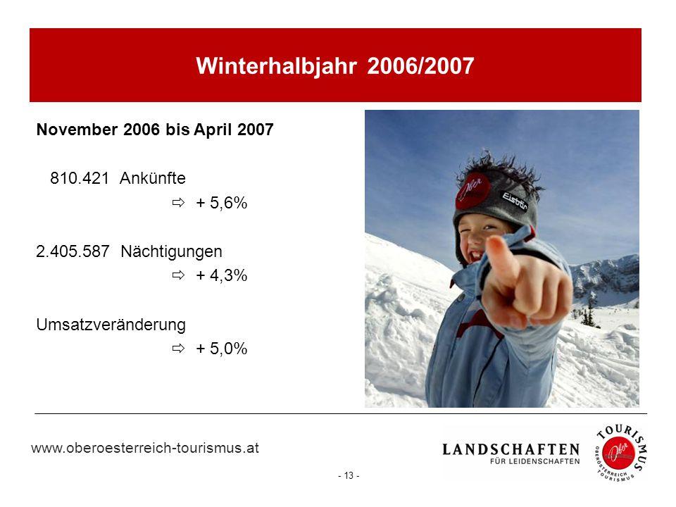 www.oberoesterreich-tourismus.at - 13 - Winterhalbjahr 2006/2007 November 2006 bis April 2007 810.421 Ankünfte  + 5,6% 2.405.587 Nächtigungen  + 4,3