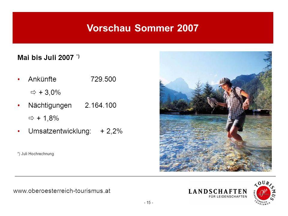 www.oberoesterreich-tourismus.at - 15 - Vorschau Sommer 2007 Mai bis Juli 2007 *) Ankünfte 729.500  + 3,0% Nächtigungen 2.164.100  + 1,8% Umsatzentw