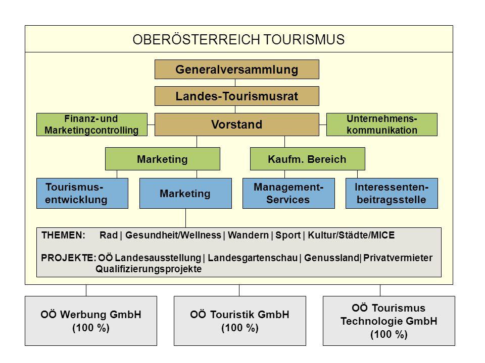 www.oberoesterreich-tourismus.at - 22 - OÖ Werbung GmbH (100 %) OÖ Tourismus Technologie GmbH (100 %) OÖ Touristik GmbH (100 %) OBERÖSTERREICH TOURISM
