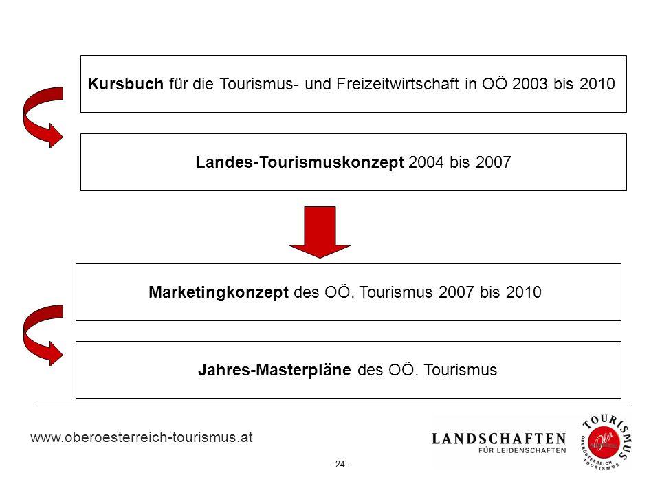 www.oberoesterreich-tourismus.at - 24 - Kursbuch für die Tourismus- und Freizeitwirtschaft in OÖ 2003 bis 2010 Landes-Tourismuskonzept 2004 bis 2007 M