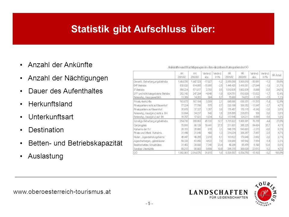 www.oberoesterreich-tourismus.at - 6 - Nächtigungen 6.552.577  Ankünfte 2.145.128  Betten (SHJ 06)70.468 Betriebe (SHJ 06)4.067 durchschnittliche Aufenthaltsdauer der Gäste: 3,1 Tage  Tourismus in Zahlen (2006)