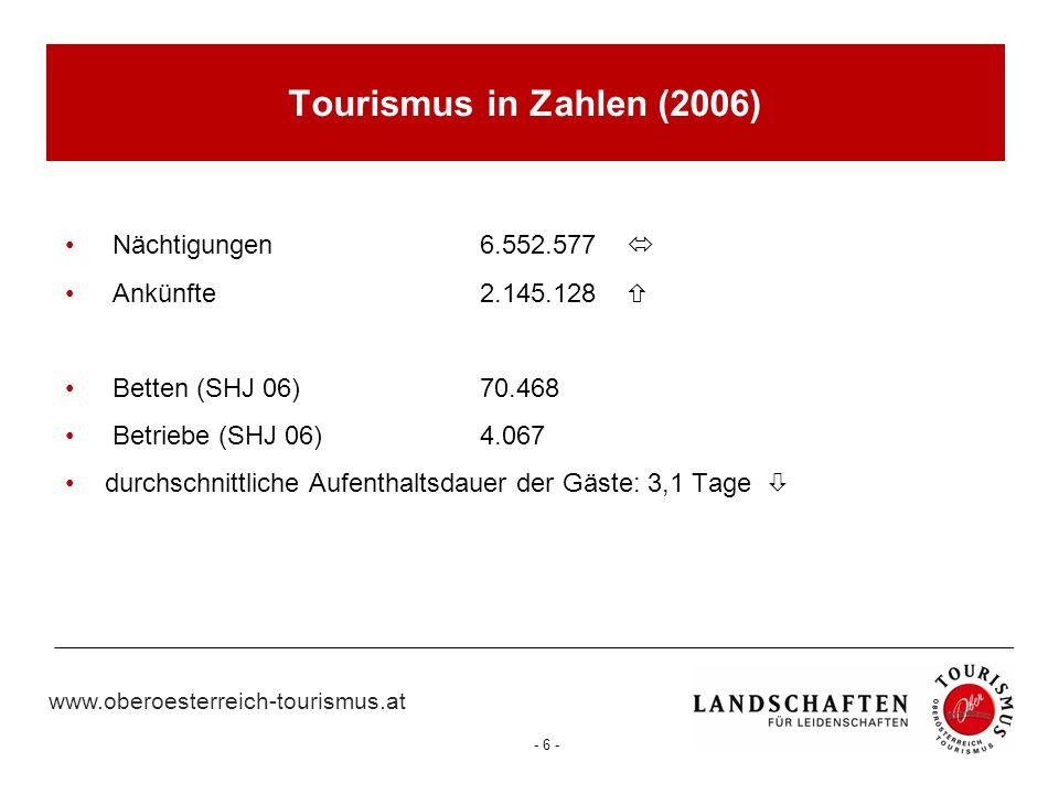 www.oberoesterreich-tourismus.at - 6 - Nächtigungen 6.552.577  Ankünfte 2.145.128  Betten (SHJ 06)70.468 Betriebe (SHJ 06)4.067 durchschnittliche Au