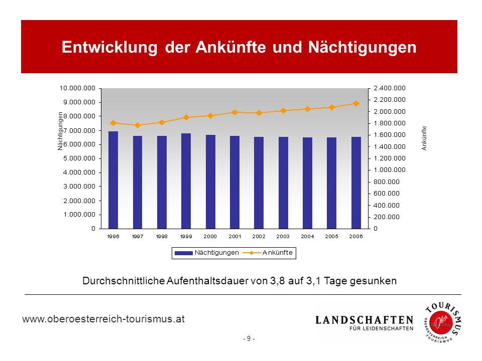 www.oberoesterreich-tourismus.at - 9 - NächtigungenAnkünfte Durchschnittliche Aufenthaltsdauer von 3,8 auf 3,1 Tage gesunken Entwicklung der Ankünfte