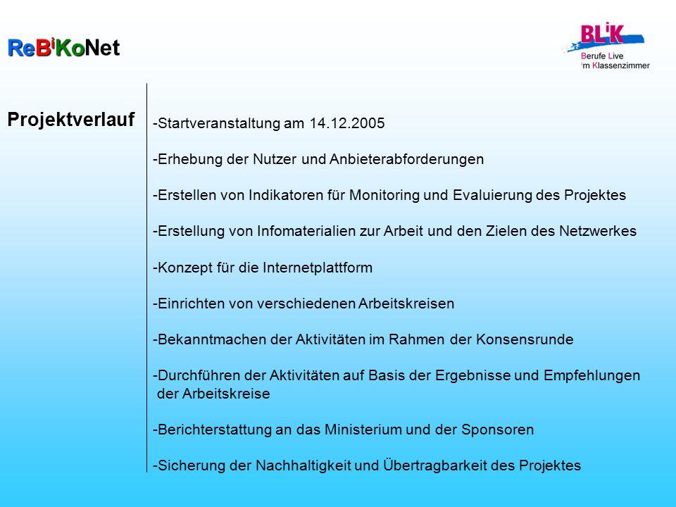 ReB i KoNet -Startveranstaltung am 14.12.2005 -Erhebung der Nutzer und Anbieterabforderungen -Erstellen von Indikatoren für Monitoring und Evaluierung des Projektes -Erstellung von Infomaterialien zur Arbeit und den Zielen des Netzwerkes -Konzept für die Internetplattform -Einrichten von verschiedenen Arbeitskreisen -Bekanntmachen der Aktivitäten im Rahmen der Konsensrunde -Durchführen der Aktivitäten auf Basis der Ergebnisse und Empfehlungen der Arbeitskreise -Berichterstattung an das Ministerium und der Sponsoren -Sicherung der Nachhaltigkeit und Übertragbarkeit des Projektes Projektverlauf
