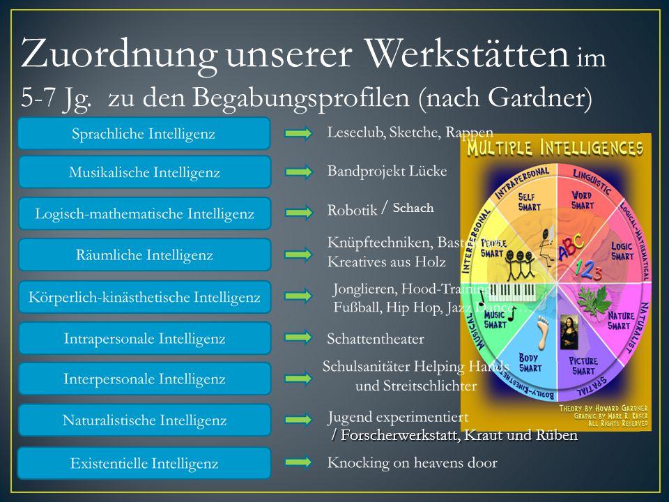 Zuordnung unserer Werkstätten im 5-7 Jg. zu den Begabungsprofilen (nach Gardner) / Schach / Forscherwerkstatt, Kraut und Rüben