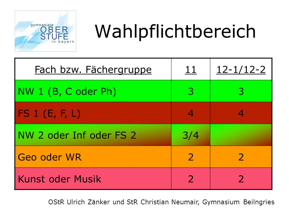 Wahlpflichtbereich OStR Ulrich Zänker und StR Christian Neumair, Gymnasium Beilngries Fach bzw.
