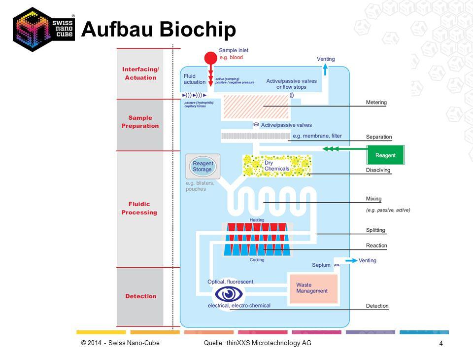 © 2014 - Swiss Nano-Cube Goldelektroden Fänger- molekül gesuchte Probe (DNS) Biotin alkalische Phosphatase Substrat Phosphat aus Substrat Reduktions-Oxi- dationszyklus des Phosphates löst Stromfluss aus Quelle: Pictures of the future.
