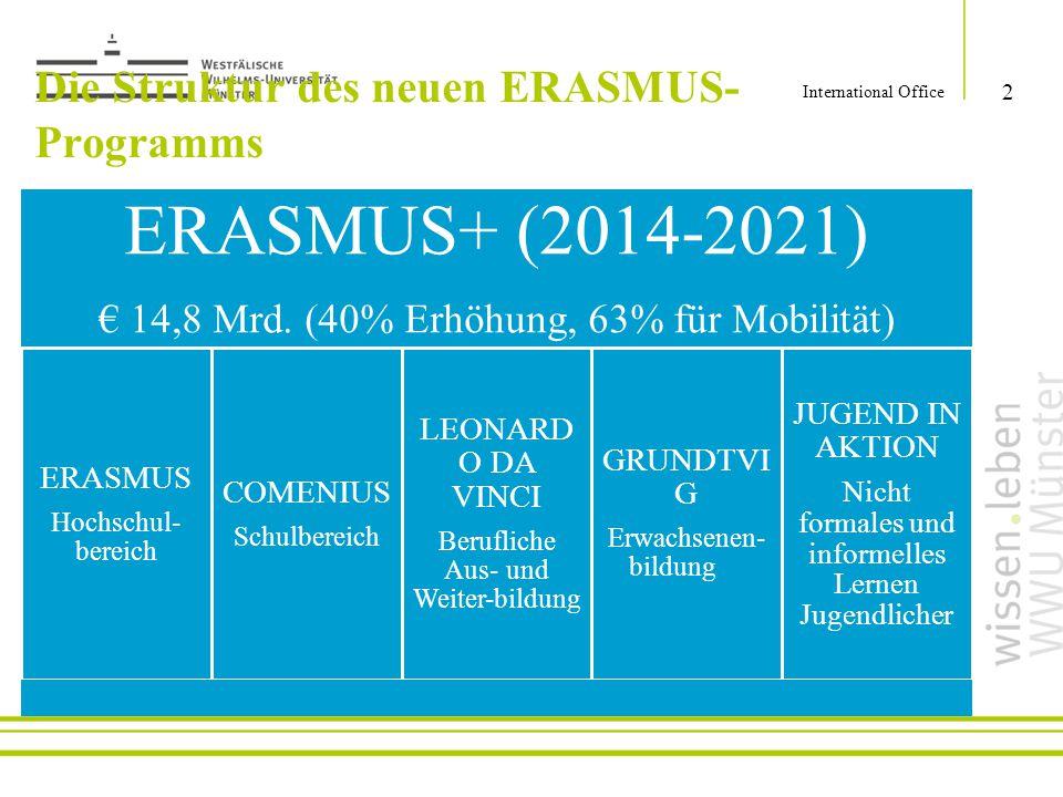 Die Struktur des neuen ERASMUS- Programms ERASMUS+ (2014-2021) € 14,8 Mrd. (40% Erhöhung, 63% für Mobilität) ERASMUS Hochschul- bereich COMENIUS Schul