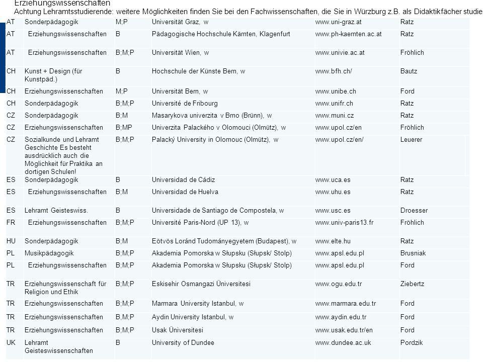 ATSonderpädagogikM;PUniversität Graz, wwww.uni-graz.atRatz ATErziehungswissenschaftenBPädagogische Hochschule Kärnten, Klagenfurtwww.ph-kaernten.ac.atRatz ATErziehungswissenschaftenB;M;PUniversität Wien, wwww.univie.ac.atFröhlich CHKunst + Design (für Kunstpäd.) BHochschule der Künste Bern, wwww.bfh.ch/Bautz CHErziehungswissenschaftenM;PUniversität Bern, wwww.unibe.chFord CHSonderpädagogikB;M;PUniversité de Fribourgwww.unifr.chRatz CZSonderpädagogikB;MMasarykova univerzita v Brno (Brünn), wwww.muni.czRatz CZErziehungswissenschaftenB;MPUniverzita Palackého v Olomouci (Olmütz), wwww.upol.cz/enFröhlich CZSozialkunde und Lehramt Geschichte Es besteht ausdrücklich auch die Möglichkeit für Praktika an dortigen Schulen.