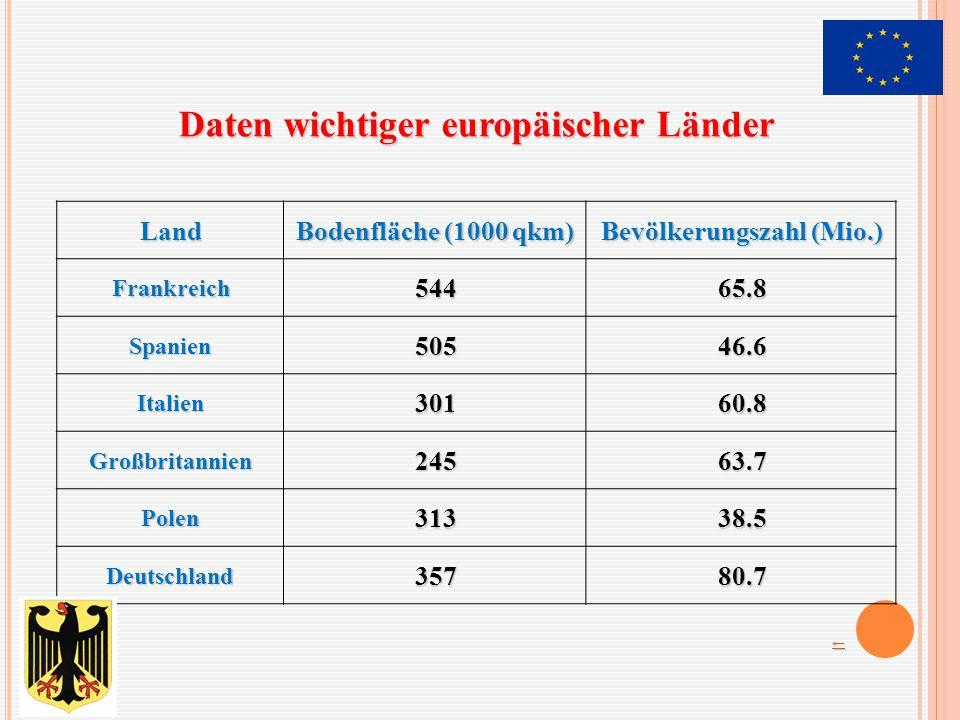 Land Bodenfläche (1000 qkm) Bevölkerungszahl (Mio.) Frankreich54465.8 Spanien50546.6 Italien30160.8 Großbritannien24563.7 Polen31338.5 Deutschland35780.7 Daten wichtiger europäischer Länder ←←←←