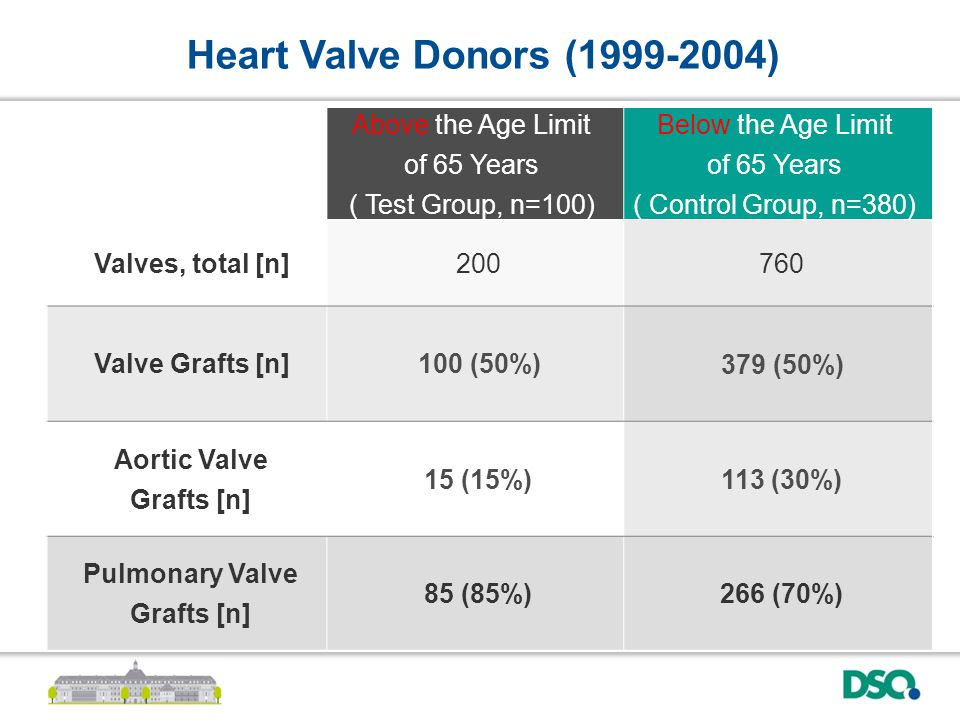 Above the Age Limit of 65 Years ( Test Group, n=100) Below the Age Limit of 65 Years ( Control Group, n=380) Valves, total [n]200760 Valve Grafts [n]100 (50%)379 (50%) Aortic Valve Grafts [n] 15 (15%)113 (30%) Pulmonary Valve Grafts [n] 85 (85%)266 (70%) Heart Valve Donors (1999-2004)