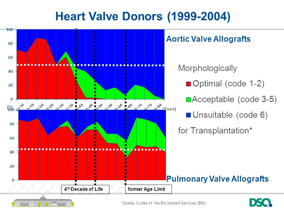 [Years] former Age Limit Aortic Valve Allografts Pulmonary Valve Allografts Morphologically Optimal (code 1-2) Acceptable (code 3-5) Unsuitable (code 6) for Transplantation* 4 th Decade of Life [%] Heart Valve Donors (1999-2004) *Quality Codes of the Bio Implant Services (BIS)