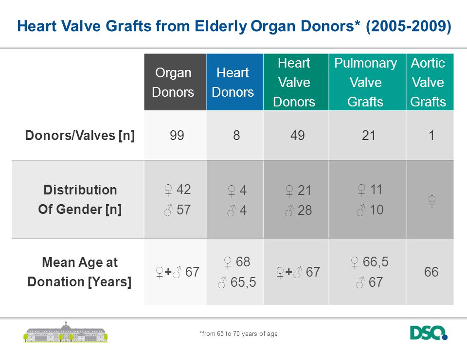 Organ Donors Heart Donors Heart Valve Donors Pulmonary Valve Grafts Aortic Valve Grafts Donors/Valves [n]99849211 Distribution Of Gender [n] ♀ 42 ♂ 57 ♀ 4 ♂ 4 ♀ 21 ♂ 28 ♀ 11 ♂ 10 ♀ Mean Age at Donation [Years] ♀+♂ 67 ♀ 68 ♂ 65,5 ♀+♂ 67 ♀ 66,5 ♂ 67 66 Heart Valve Grafts from Elderly Organ Donors* (2005-2009) *from 65 to 70 years of age