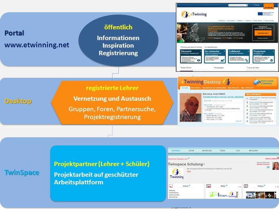 TwinSpace Desktop Portal www.etwinning.net öffentlich Informationen Inspiration Registrierung registrierte Lehrer Vernetzung und Austausch Gruppen, Fo