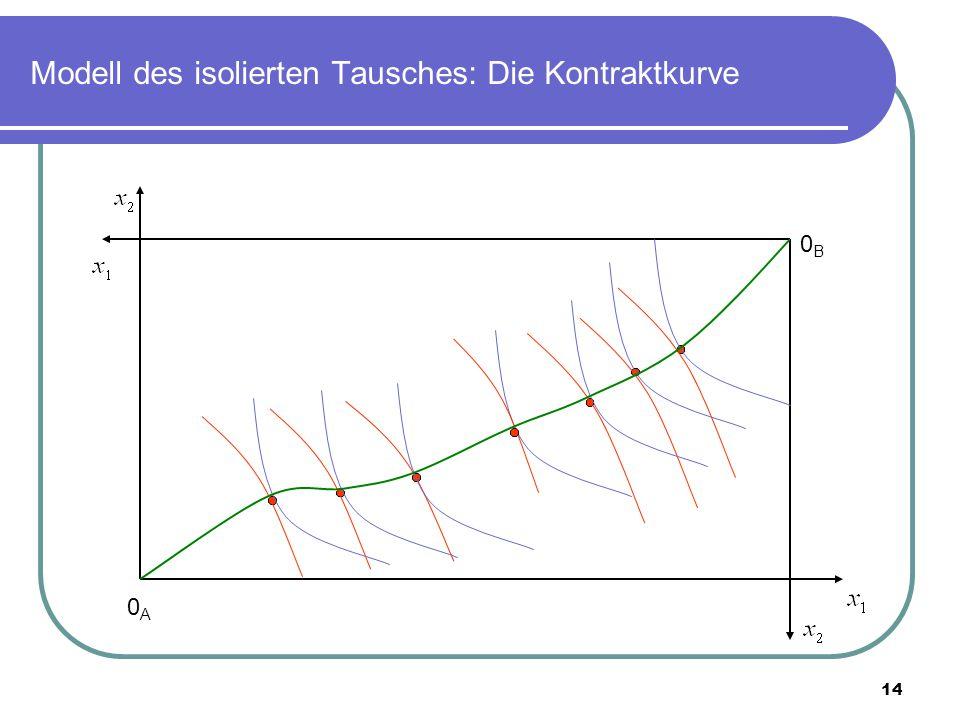 14 Modell des isolierten Tausches: Die Kontraktkurve 0A0A 0B0B