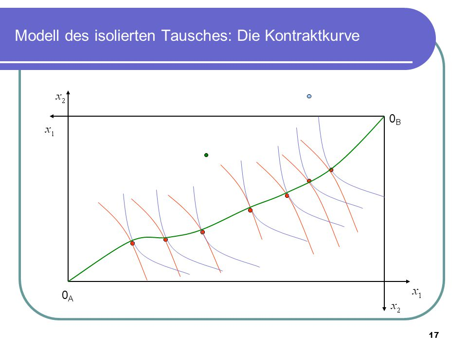 17 Modell des isolierten Tausches: Die Kontraktkurve 0A0A 0B0B